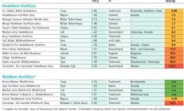 european jams high in ceaium-137